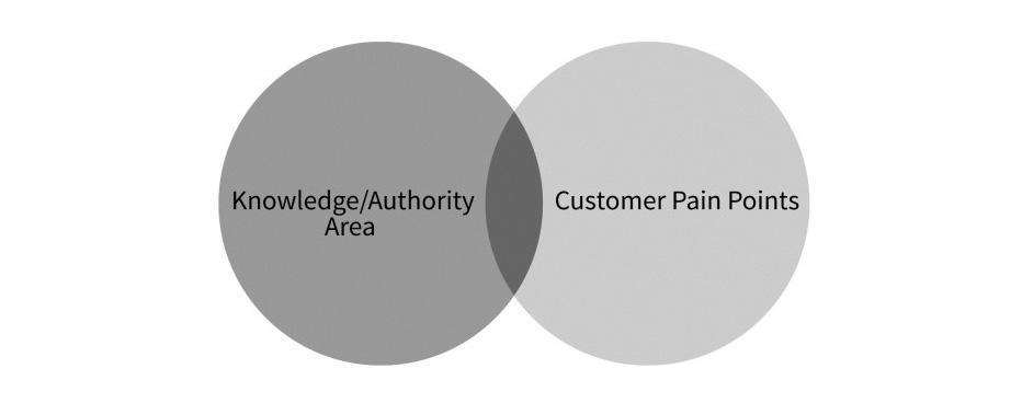 Content marketing sweet spot