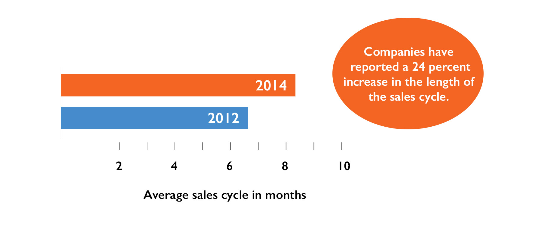 Average sales cycle