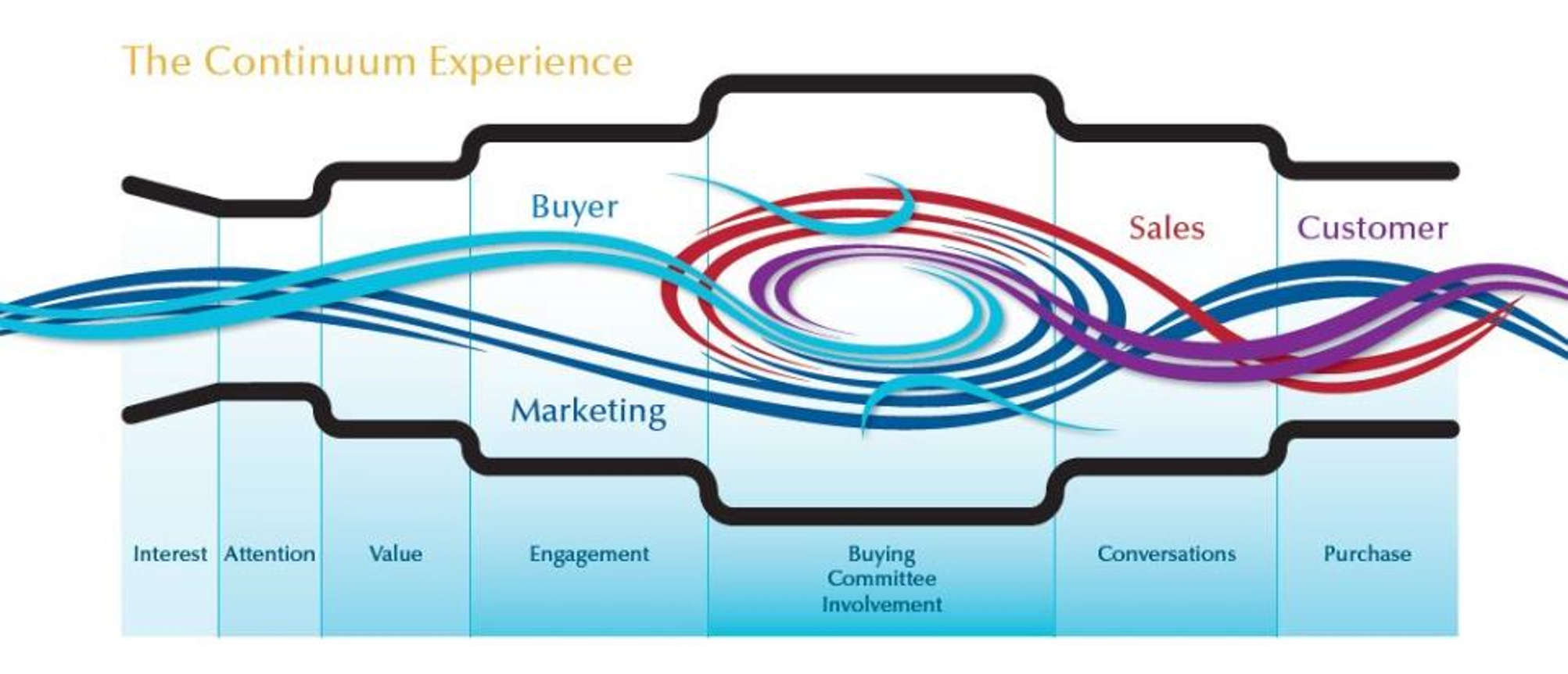 B2B marketing continuum